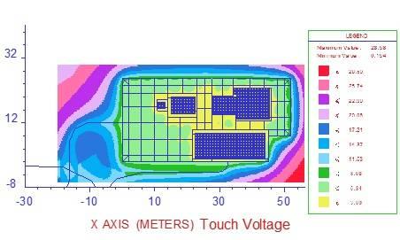 CDEGS Touch Voltage