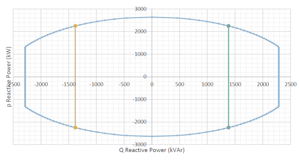Q Reactive Power