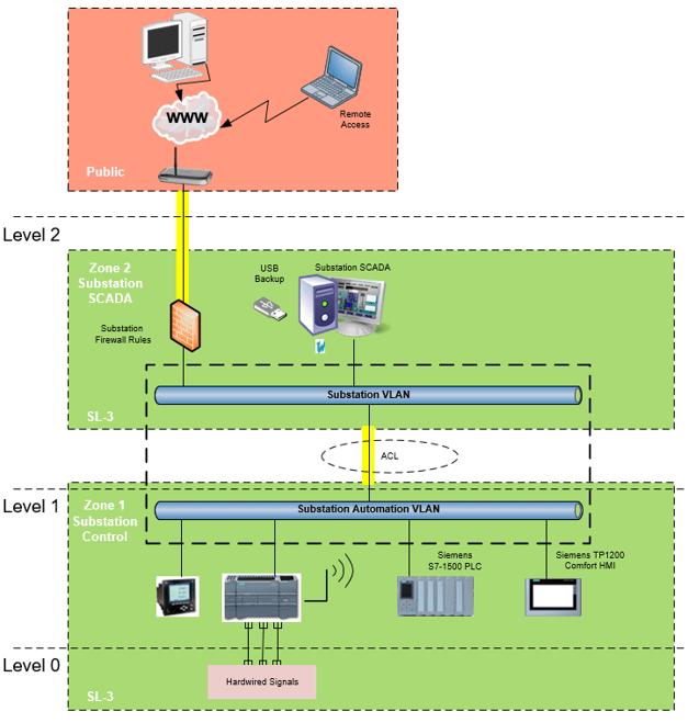 IEC-62443 Cyber Security Risk Assessment