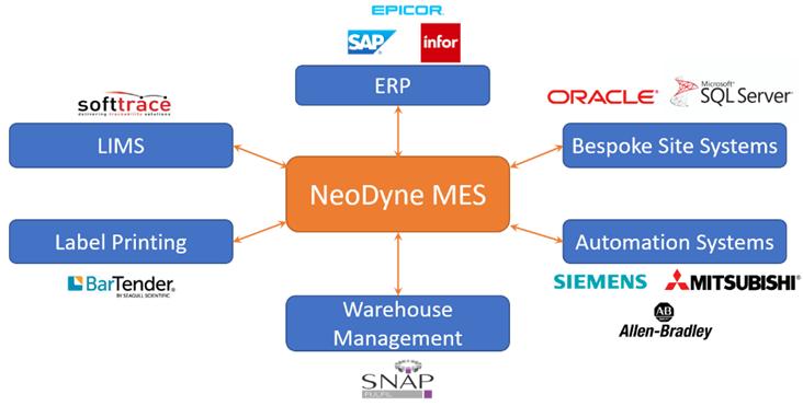 NeoDyne MES MOM Integration